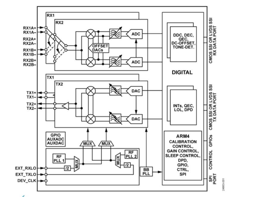 Analog devises High Dynamic Range RF Transceiver ADRV9002