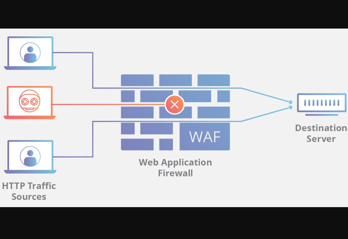 Its Time to Concentrate on Strengthening Web Application Firewalls WAF