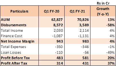 Cholamandalam Investment and Finance company Limited (CIFCL)