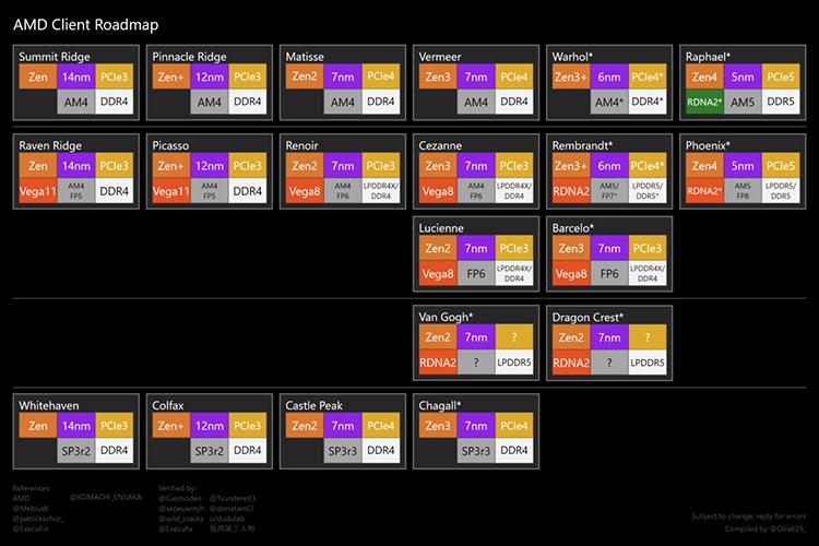 AMD Zen CPU road map