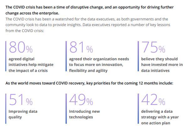 Data driven Initiatives are Necessary to Mitigate Impact of COVID 19 min